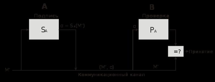 Схема создания и проверки ЭЦП на основе алгоритма RSA. Схема