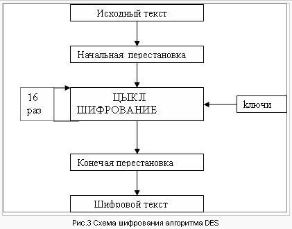 Схема шифрования алгоритма DES